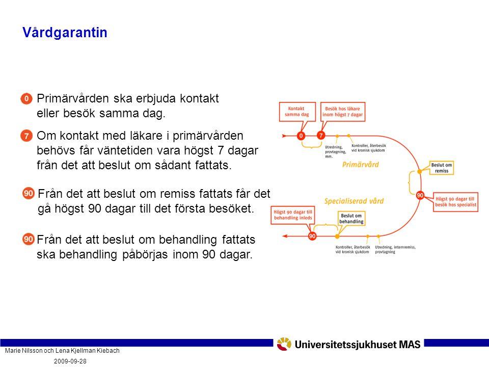 Marie Nilsson och Lena Kjellman Kiebach 2009-09-28 Vad innebär vårdgarantin och hur fungerar den? PatientForum Malmö 2009-09-28 Vårdgarantin Primärvår