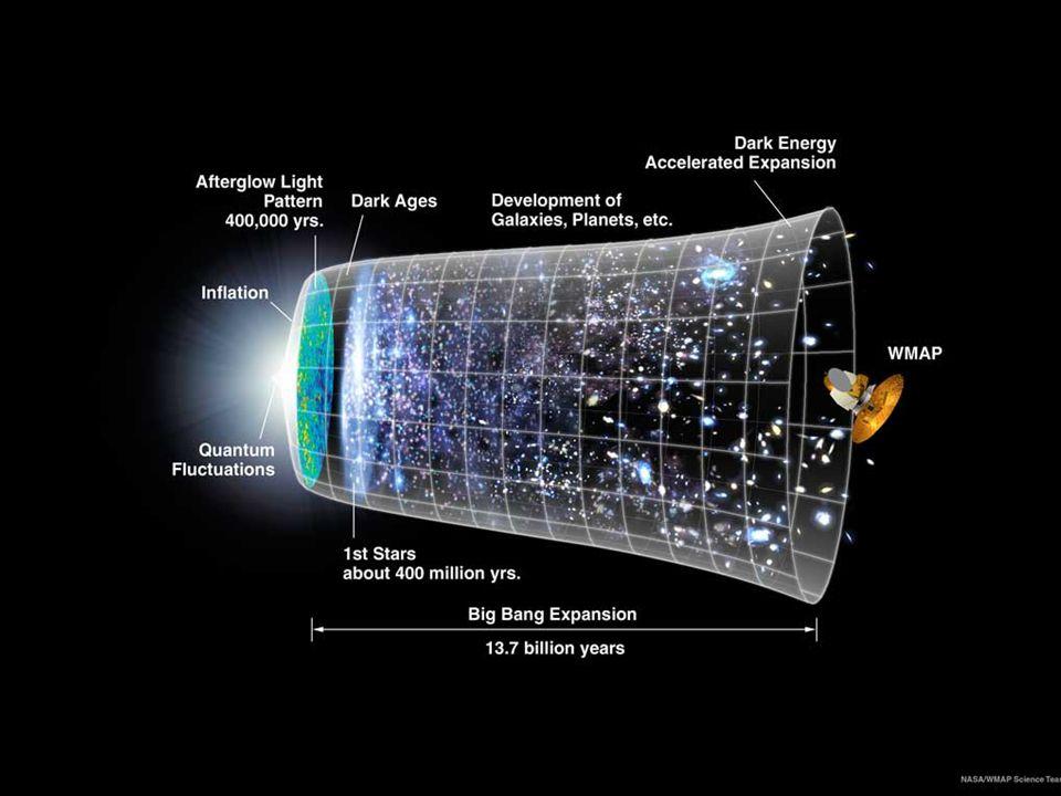 Slutsats: Har gud skapat universum med hjälp av evolutionen.