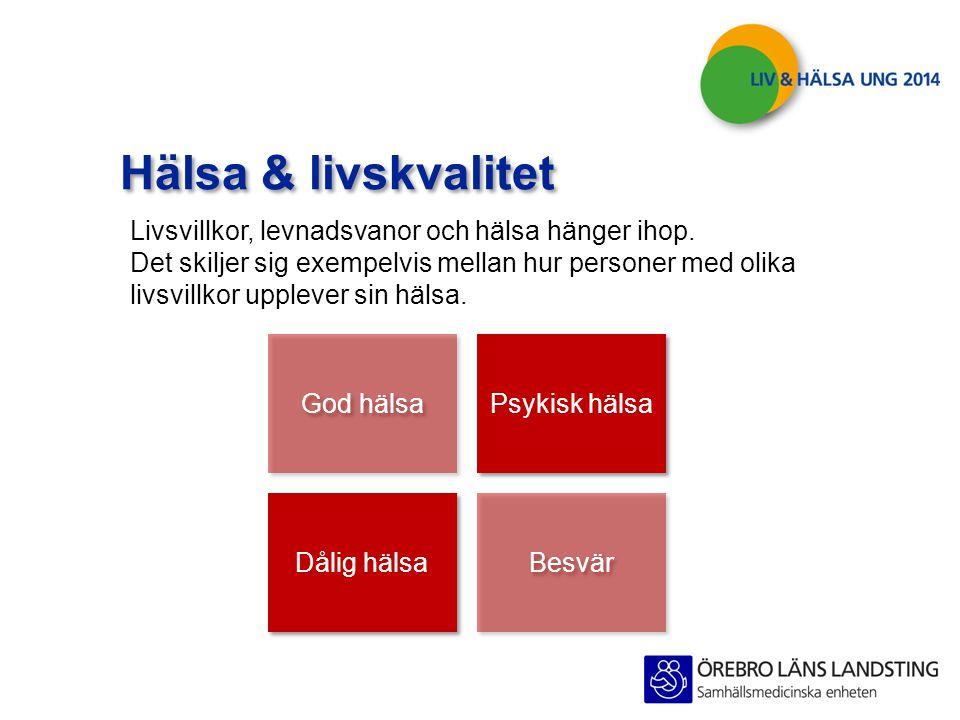 God hälsa Dålig hälsa Besvär Psykisk hälsa Hälsa & livskvalitet Livsvillkor, levnadsvanor och hälsa hänger ihop. Det skiljer sig exempelvis mellan hur