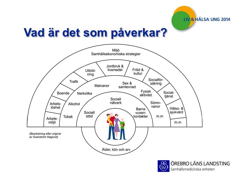  Syftet med undersökning är att ta reda på hur ungdomar i hela Örebro län mår.