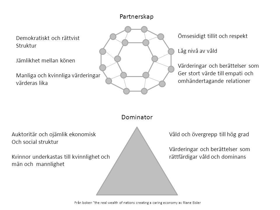 Partnerskap Dominator Demokratiskt och rättvist Struktur Jämlikhet mellan könen Manliga och kvinnliga värderingar värderas lika Ömsesidigt tillit och respekt Låg nivå av våld Värderingar och berättelser som Ger stort värde till empati och omhändertagande relationer Auktoritär och ojämlik ekonomisk Och social struktur Kvinnor underkastas till kvinnlighet och män och mannlighet Våld och övergrepp till hög grad Värderingar och berättelser som rättfärdigar våld och dominans Från boken the real wealth of nations creating a caring economy av Riane Eisler