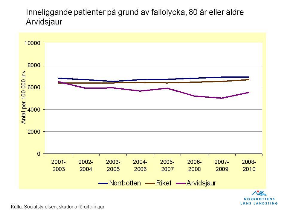 Inneliggande patienter på grund av fallolycka, 80 år eller äldre Arvidsjaur Källa: Socialstyrelsen, skador o förgiftningar