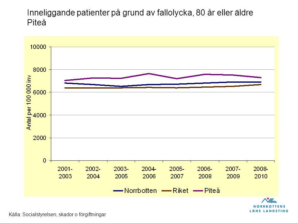 Inneliggande patienter på grund av fallolycka, 80 år eller äldre Piteå Källa: Socialstyrelsen, skador o förgiftningar