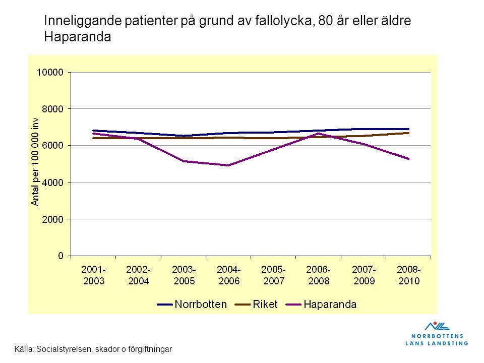Inneliggande patienter på grund av fallolycka, 80 år eller äldre Haparanda Källa: Socialstyrelsen, skador o förgiftningar