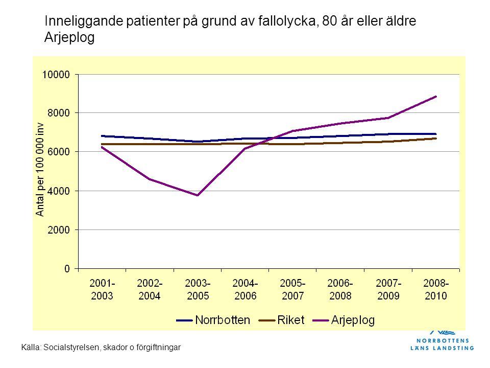 Inneliggande patienter på grund av fallolycka, 80 år eller äldre Arjeplog