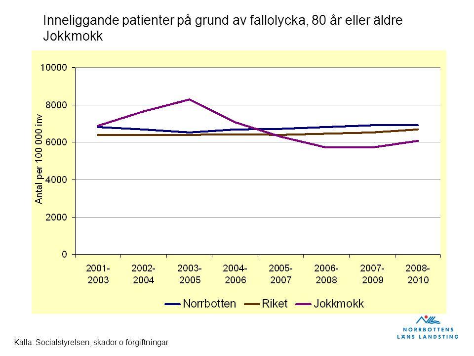 Inneliggande patienter på grund av fallolycka, 80 år eller äldre Jokkmokk Källa: Socialstyrelsen, skador o förgiftningar
