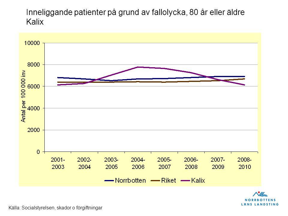 Inneliggande patienter på grund av fallolycka, 80 år eller äldre Överkalix Källa: Socialstyrelsen, skador o förgiftningar