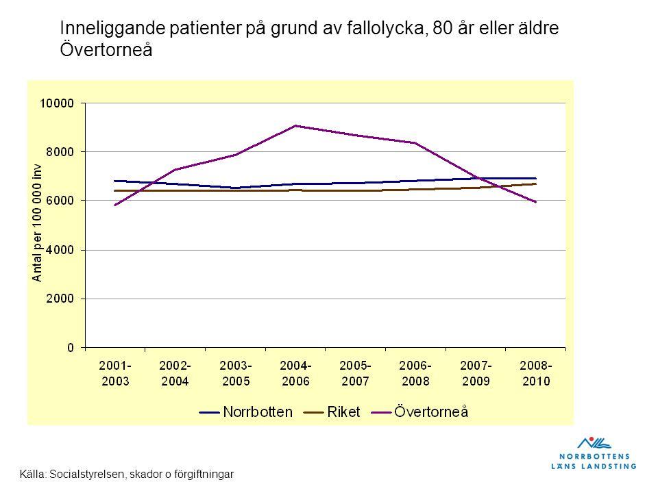 Inneliggande patienter på grund av fallolycka, 80 år eller äldre Övertorneå Källa: Socialstyrelsen, skador o förgiftningar