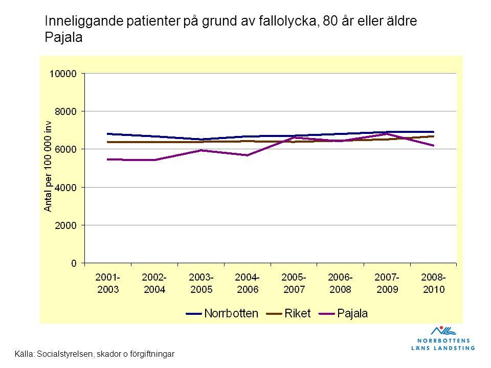 Inneliggande patienter på grund av fallolycka, 80 år eller äldre Gällivare Källa: Socialstyrelsen, skador o förgiftningar