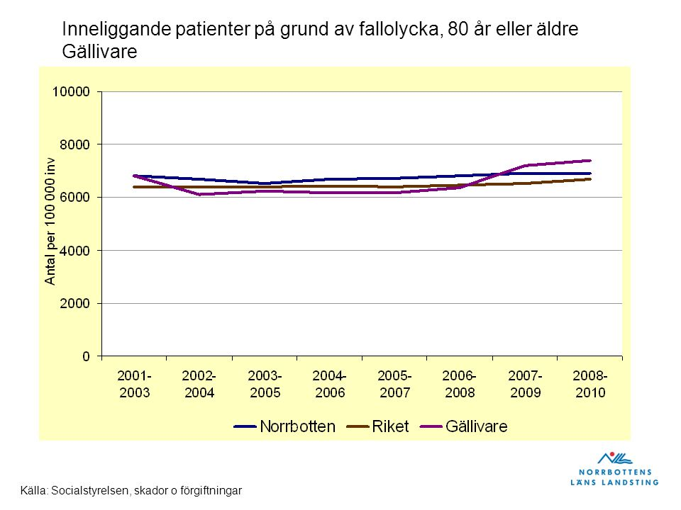 Inneliggande patienter på grund av fallolycka, 80 år eller äldre Älvsbyn Källa: Socialstyrelsen, skador o förgiftningar