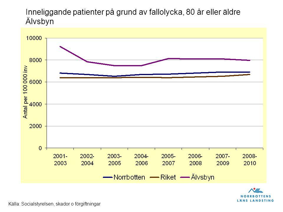Inneliggande patienter på grund av fallolycka, 80 år eller äldre Luleå Källa: Socialstyrelsen, skador o förgiftningar