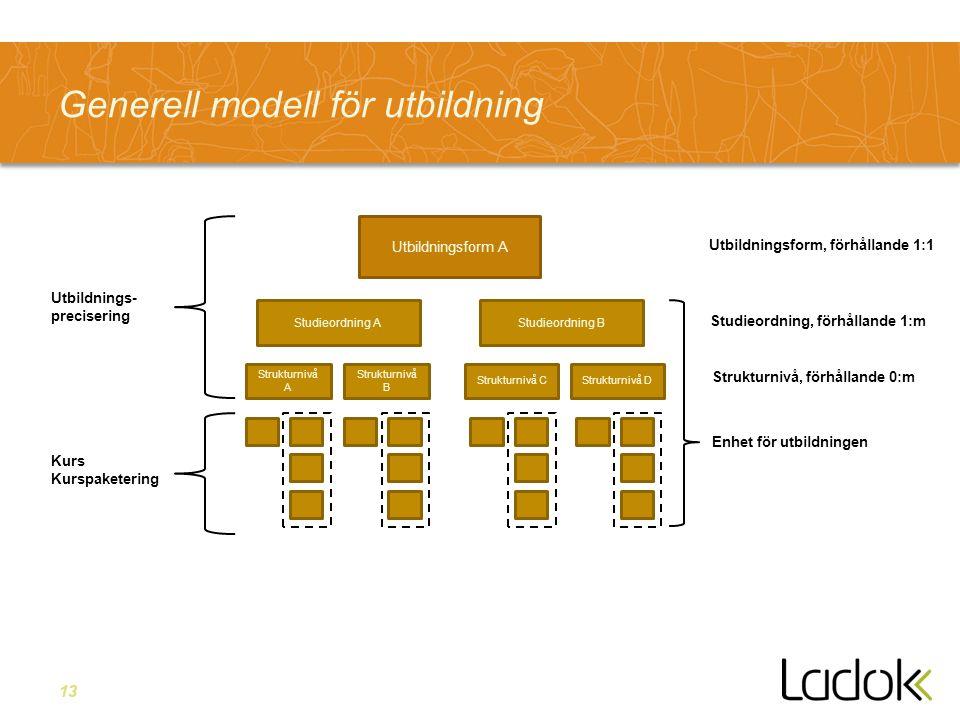 13 Generell modell för utbildning Utbildningsform A Studieordning B Strukturnivå A Strukturnivå B Strukturnivå CStrukturnivå D Utbildningsform, förhållande 1:1 Studieordning, förhållande 1:m Strukturnivå, förhållande 0:m Utbildnings- precisering Studieordning A Enhet för utbildningen Kurs Kurspaketering