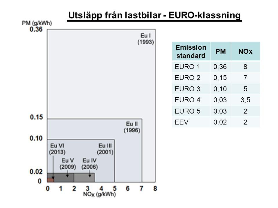 Emission standard PMNOx EURO 10,368 EURO 20,157 EURO 30,105 EURO 40,033,5 EURO 50,032 EEV0,022 Utsläpp från lastbilar - EURO-klassning