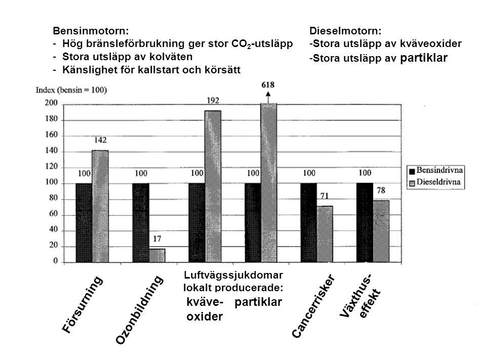 Försurning Ozonbildning Luftvägssjukdomar lokalt producerade: kväve- oxider partiklar Cancerrisker Växthus- effekt Bensinmotorn: - Hög bränsleförbrukn
