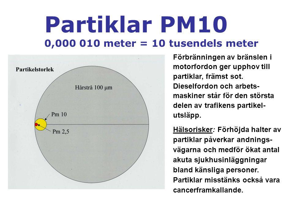 Partiklar PM10 Miljökvalitetsnormer PM10-halterna överskrids längs många gator i tätorter och längs hårt trafikerade infartsleder.