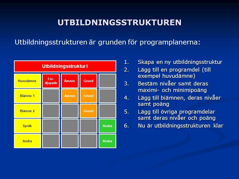 UTBILDNINGSSTRUKTUREN 1. Skapa en ny utbildningsstruktur 2. Lägg till en programdel (till exempel huvudämne) 3. Bestäm nivåer samt deras maximi- och m