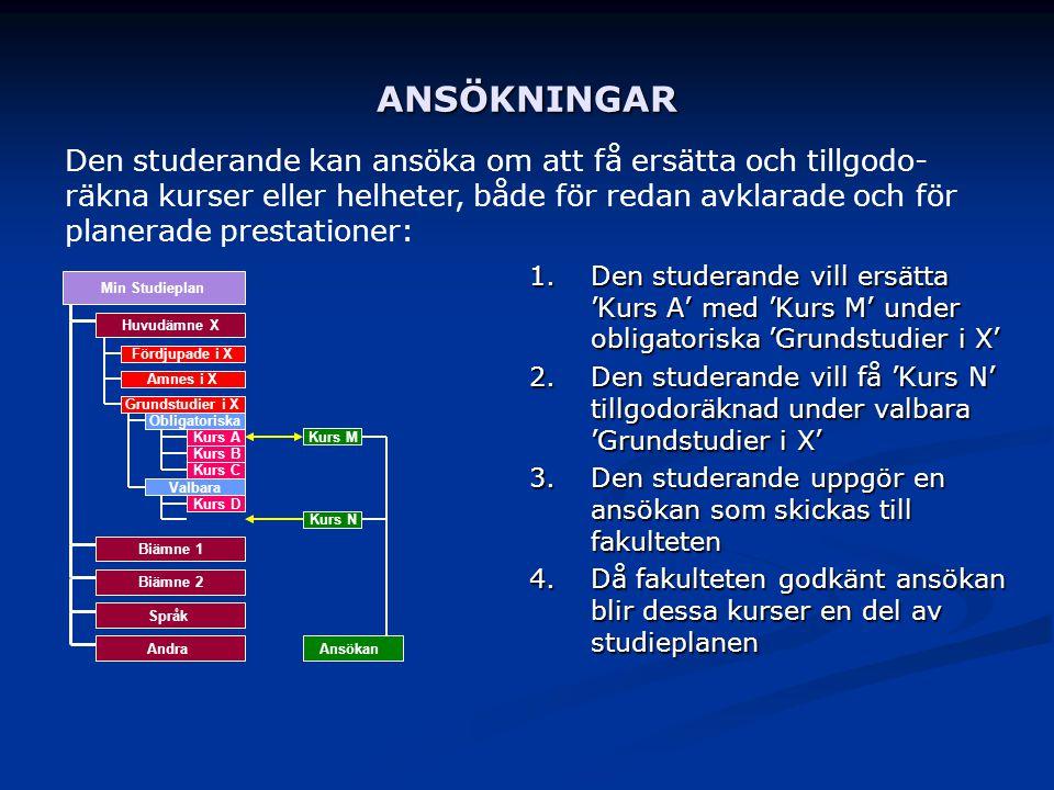 ANSÖKNINGAR 1. Den studerande vill ersätta 'Kurs A' med 'Kurs M' under obligatoriska 'Grundstudier i X' 2. Den studerande vill få 'Kurs N' tillgodoräk