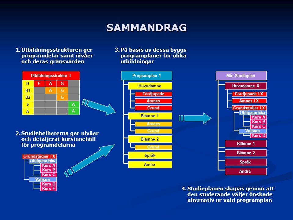 SAMMANDRAG 1.Utbildningsstrukturen ger programdelar samt nivåer och deras gränsvärden Min Studieplan Huvudämne X Grundstudier i X Kurs A Obligatoriska