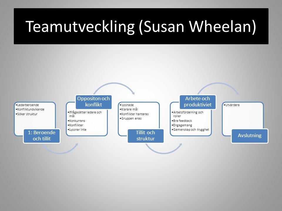 Teamutveckling (Susan Wheelan) Ledarberoende Konfliktundvikande Söker struktur 1: Beroende och tillit Ifrågasätter ledare och mål Konkurrans Konflikte