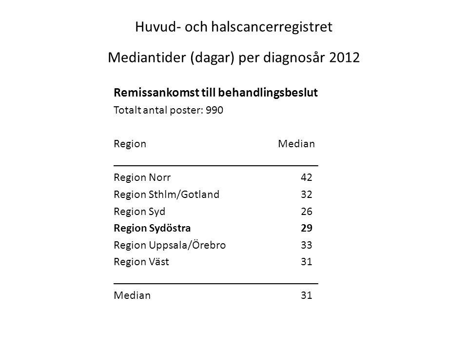 Huvud- och halscancerregistret Mediantider (dagar) per diagnosår 2012 Remissankomst till behandlingsbeslut Totalt antal poster: 990 Region Median ____