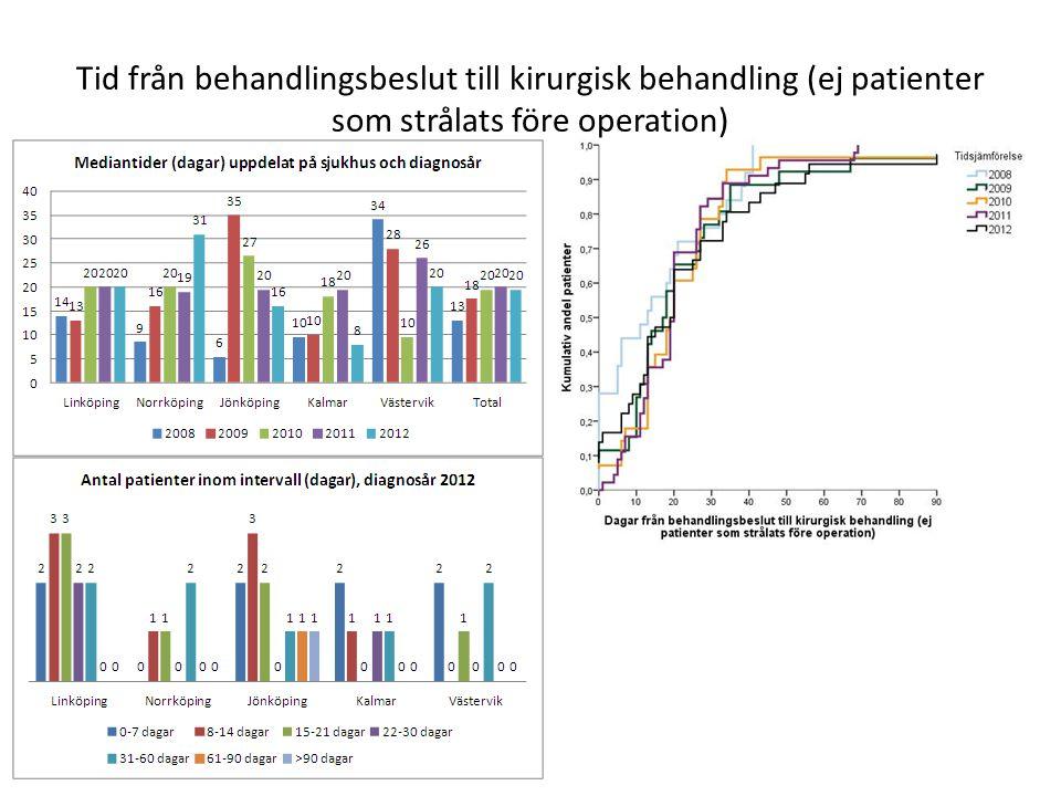 Tid från behandlingsbeslut till kirurgisk behandling (ej patienter som strålats före operation)