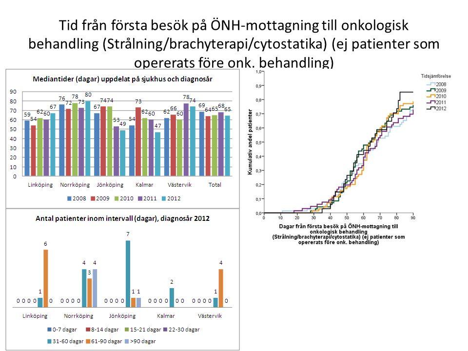 Tid från första besök på ÖNH-mottagning till onkologisk behandling (Strålning/brachyterapi/cytostatika) (ej patienter som opererats före onk. behandli