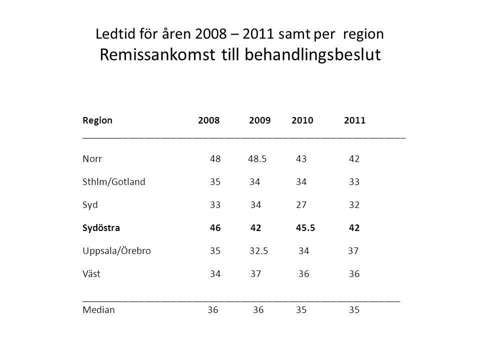 Ledtid för åren 2008 – 2011 samt per region Remissankomst till behandlingsbeslut Region 2008 2009 2010 2011 _____________________________________________________________ Norr 48 48.5 43 42 Sthlm/Gotland 35 34 34 33 Syd 33 34 27 32 Sydöstra 46 42 45.5 42 Uppsala/Örebro 35 32.5 34 37 Väst 34 37 36 36 ____________________________________________________________ Median 36 36 35 35