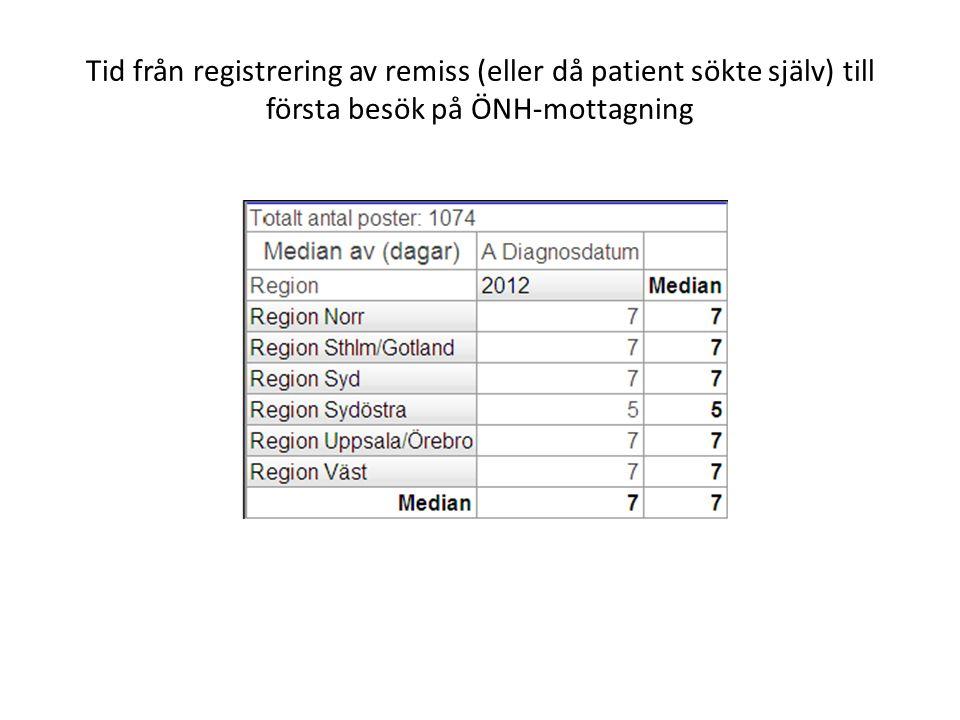 Tid från första besök på ÖNH-mottagning till provtagning (Cytologi/Histologi)
