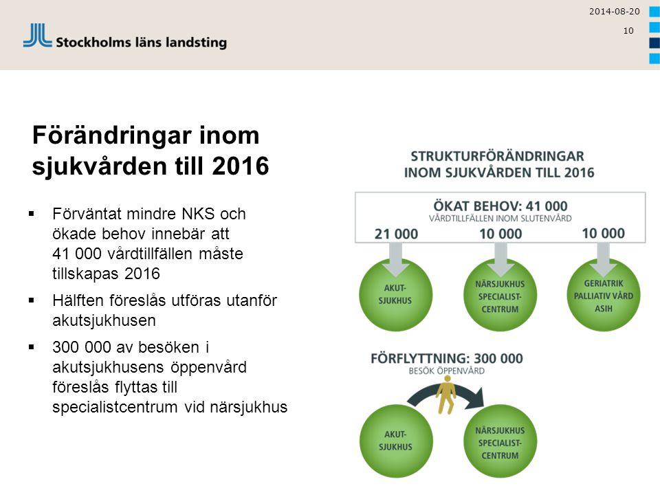 10 Förändringar inom sjukvården till 2016  Förväntat mindre NKS och ökade behov innebär att 41 000 vårdtillfällen måste tillskapas 2016  Hälften för