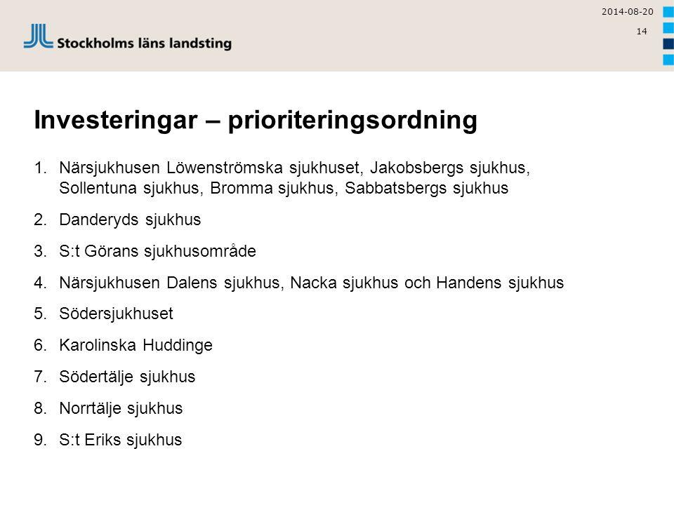 14 Investeringar – prioriteringsordning 1. Närsjukhusen Löwenströmska sjukhuset, Jakobsbergs sjukhus, Sollentuna sjukhus, Bromma sjukhus, Sabbatsbergs