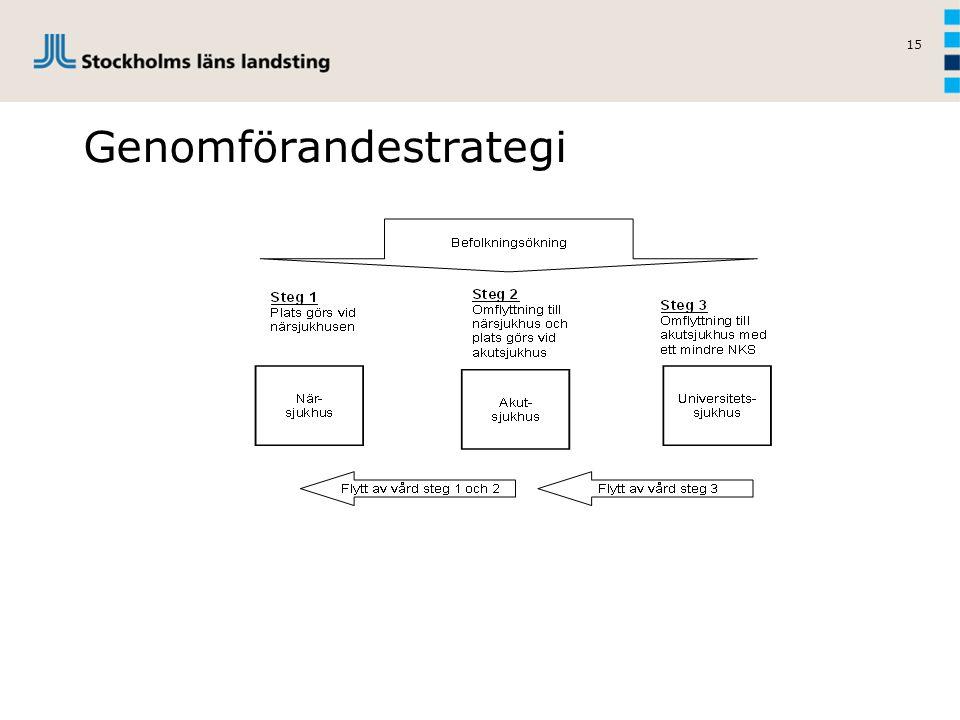 15 Genomförandestrategi