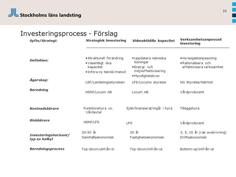 20 Investeringsprocess - Förslag Strategisk investering Vidmakthålla kapacitet Verksamhetsanpassad investering Syfte/Strategi: Definition: Ägarskap: B