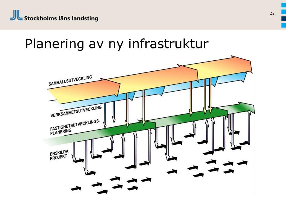 22 Planering av ny infrastruktur