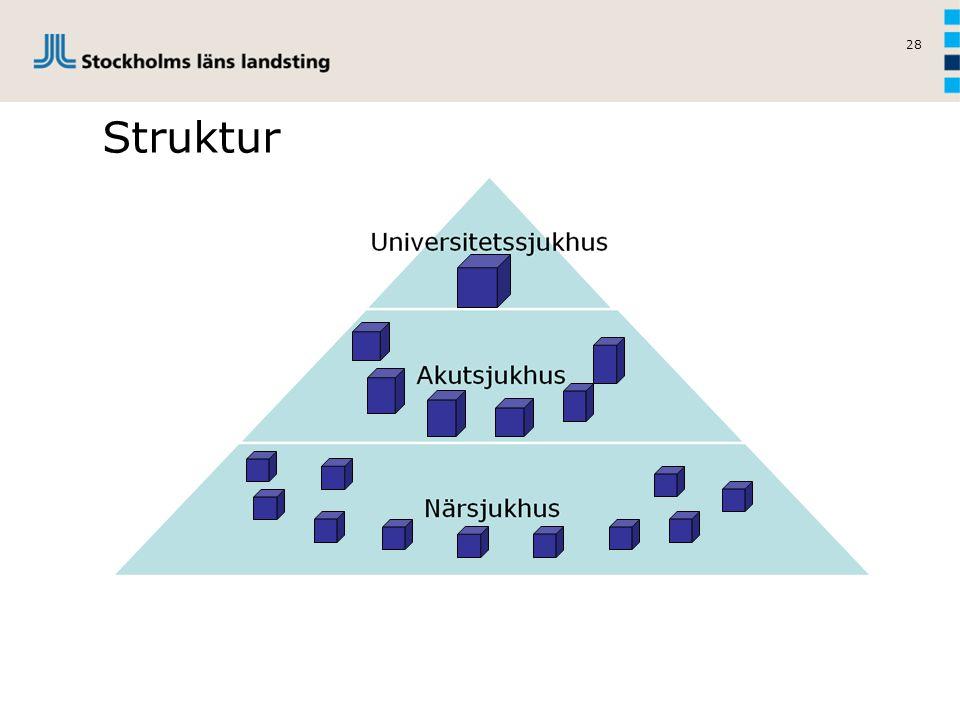 28 Struktur