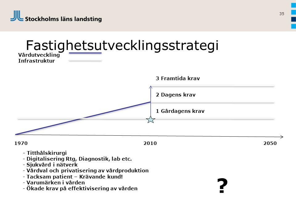 35 Fastighetsutvecklingsstrategi Vårdutveckling Infrastruktur 1970 2010 2050 - Titthålskirurgi - Digitalisering Rtg, Diagnostik, lab etc. - Sjukvård i