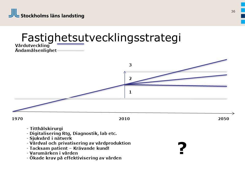 36 Fastighetsutvecklingsstrategi Vårdutveckling Ändamålsenlighet 1970 2010 2050 - Titthålskirurgi - Digitalisering Rtg, Diagnostik, lab etc. - Sjukvår