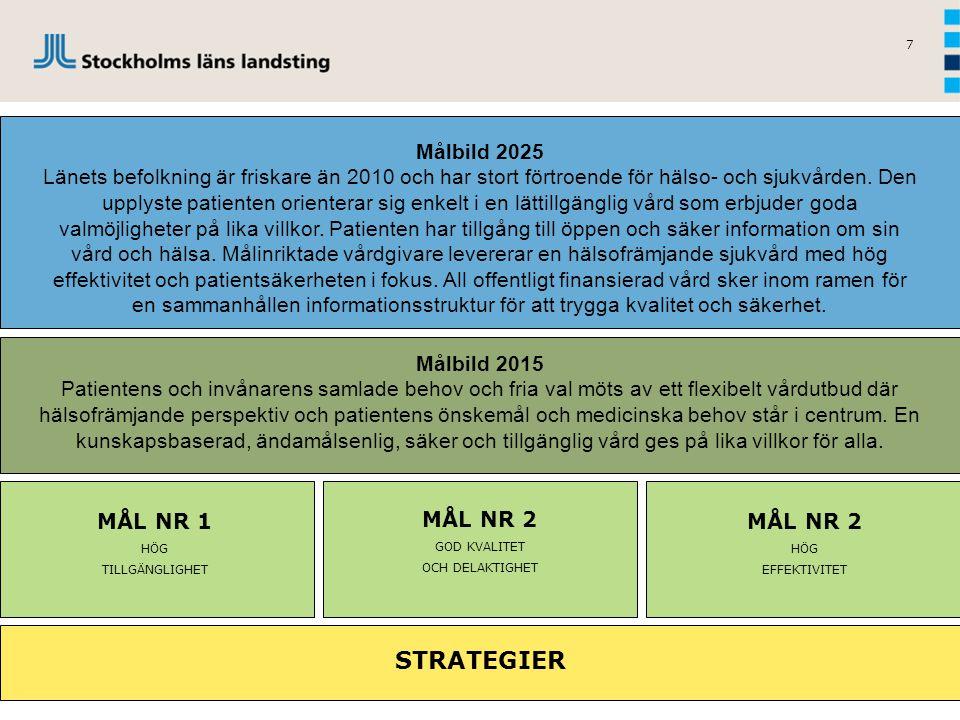 7 Målbild 2025 Länets befolkning är friskare än 2010 och har stort förtroende för hälso- och sjukvården. Den upplyste patienten orienterar sig enkelt