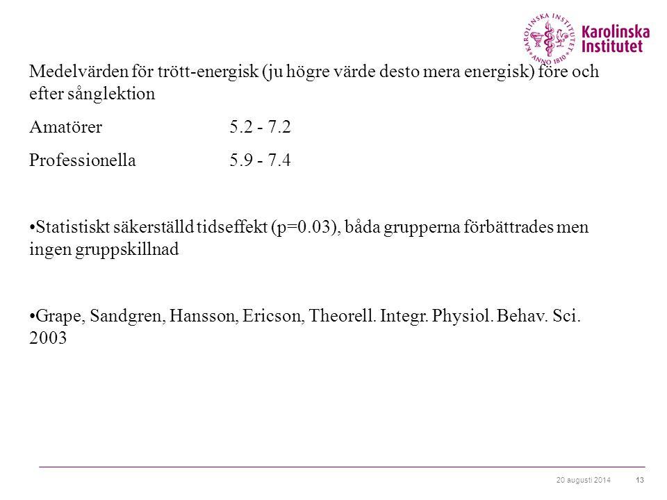 20 augusti 201413 Medelvärden för trött-energisk (ju högre värde desto mera energisk) före och efter sånglektion Amatörer 5.2 - 7.2 Professionella 5.9 - 7.4 Statistiskt säkerställd tidseffekt (p=0.03), båda grupperna förbättrades men ingen gruppskillnad Grape, Sandgren, Hansson, Ericson, Theorell.