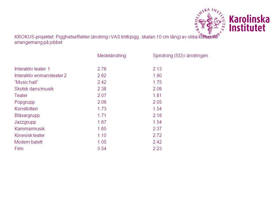 KROKUS-projektet: Pigghetseffekter (ändring i VAS trött/pigg, skalan 10 cm lång) av olika kulturella arrangemang på jobbet MedeländringSpridning (SD) i ändringen Interaktiv teater 12.762.13 Interaktiv enmansteater 22.621.90 Music hall 2.421.75 Skotsk dans/musik2.382.08 Teater2.071.81 Popgrupp2.062.05 Konstlotteri1.731.54 Blåsargrupp1.712.18 Jazzgrupp1.671.54 Kammarmusik1.652.37 Kinesisk teater1.102.72 Modern balett1.052.42 Film0.542.23