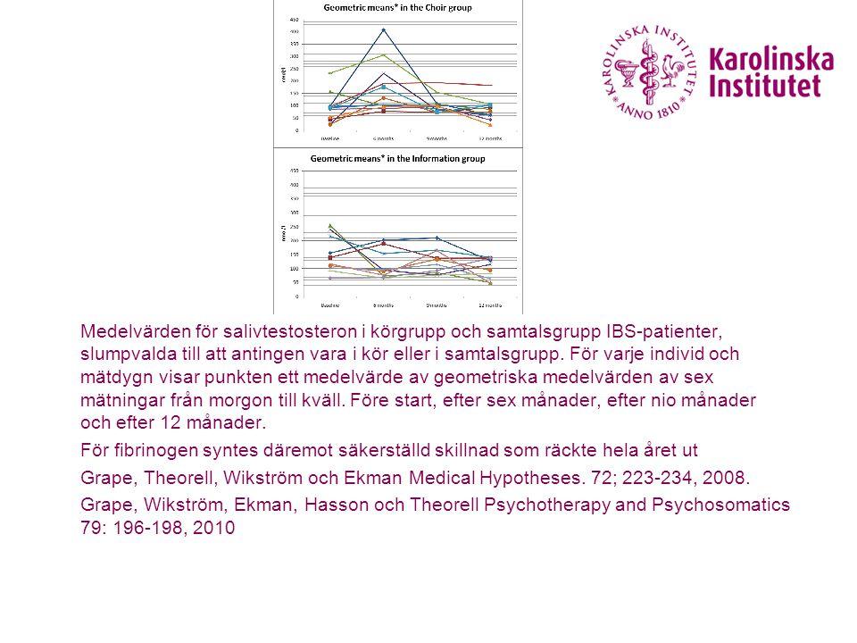 Medelvärden för salivtestosteron i körgrupp och samtalsgrupp IBS-patienter, slumpvalda till att antingen vara i kör eller i samtalsgrupp.