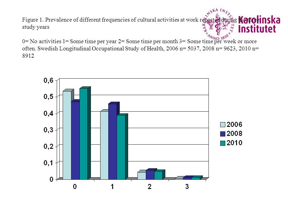 Signifikant prediktion av utmattningspoäng (emotionell utbrändhetspoäng enligt Maslach) från 2008 till 2010 i den svenska slosh-studien av svenska arbetande män och kvinnor Förklaringsvariabler i multivariat analys: Kön, ålder, inkomst, icke lyssnande chef, psykologiska krav, möjlighet att påverka emotionell utmattning och kulturella aktiviteter på jobbet vid start, N=6214 Följande variabler hade oberoende säkerställt prediktionsvärde: Emotionell utmattning vid start Ålder Psykologiska krav Kön Möjlighet att påverka Kulturella aktiviteter på jobbet Ej säkerställda oberoende effekter: Inkomst Icke lyssnande chef Theorell.
