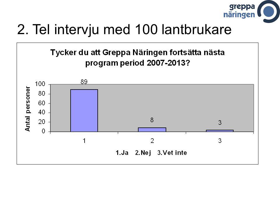 Enskilda rådgivare Djupintervjuer –Marina Tell40 –Magnus Ljung10 Intervjuer på hemsidan –Marina Tell39