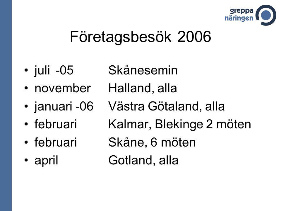Företagsbesök 2006 juli -05 Skånesemin novemberHalland, alla januari -06Västra Götaland, alla februariKalmar, Blekinge 2 möten februariSkåne, 6 möten