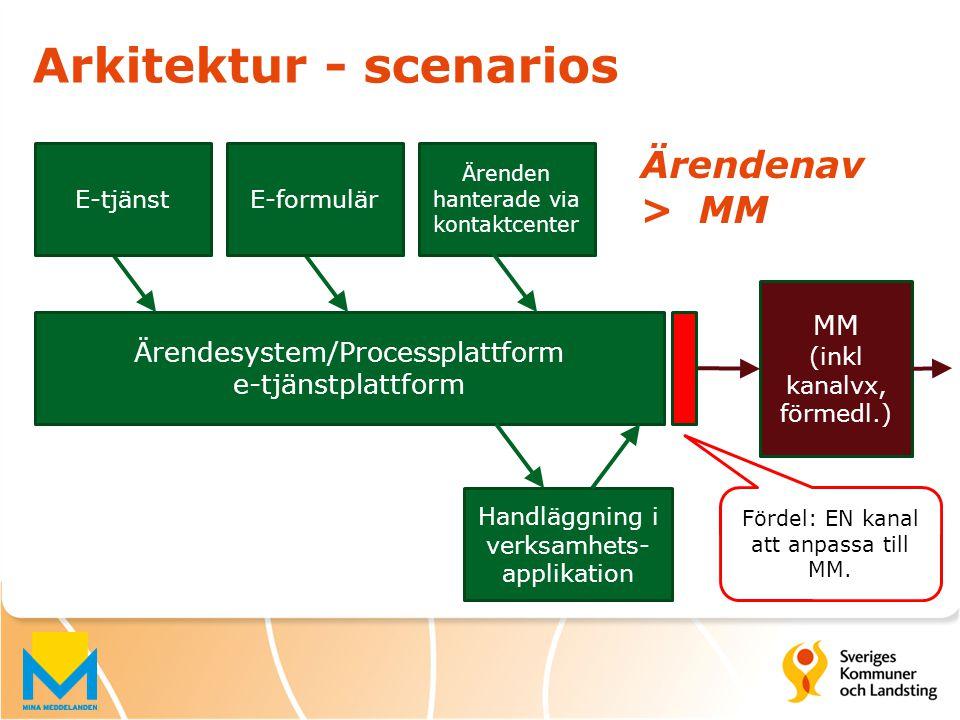 Ärendenav > MM Ärendesystem/Processplattform e-tjänstplattform Handläggning i verksamhets- applikation MM (inkl kanalvx, förmedl.) Ärenden hanterade v