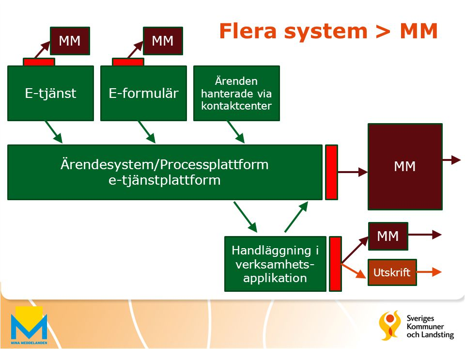 Flera system > MM Ärendesystem/Processplattform e-tjänstplattform E-formulärE-tjänst Handläggning i verksamhets- applikation MM Ärenden hanterade via
