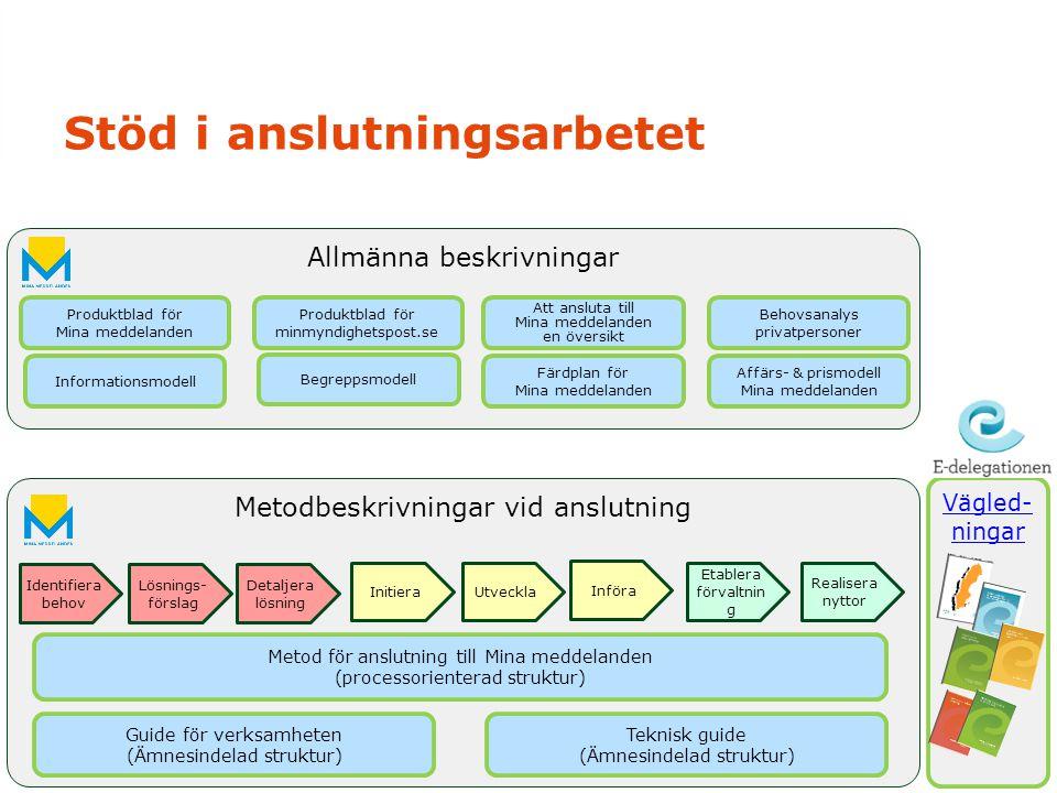 Stöd i anslutningsarbetet Allmänna beskrivningar Produktblad för Mina meddelanden Produktblad för minmyndighetspost.se Att ansluta till Mina meddeland