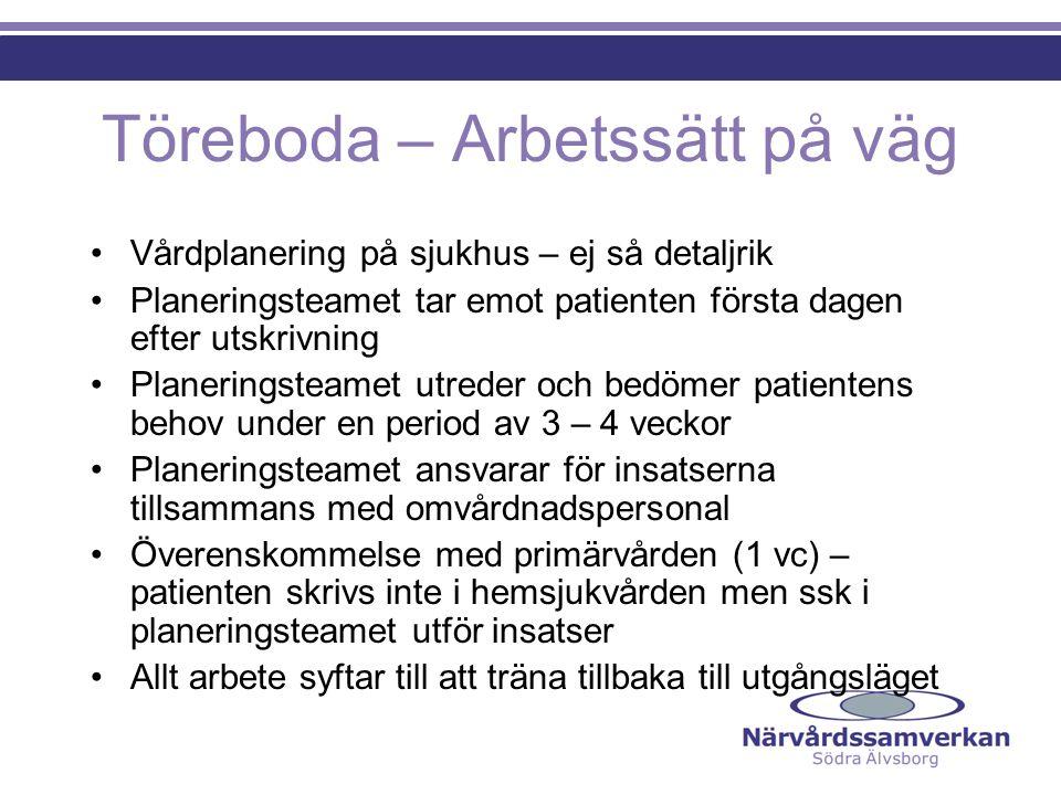 Töreboda – Arbetssätt på väg Vårdplanering på sjukhus – ej så detaljrik Planeringsteamet tar emot patienten första dagen efter utskrivning Planeringst