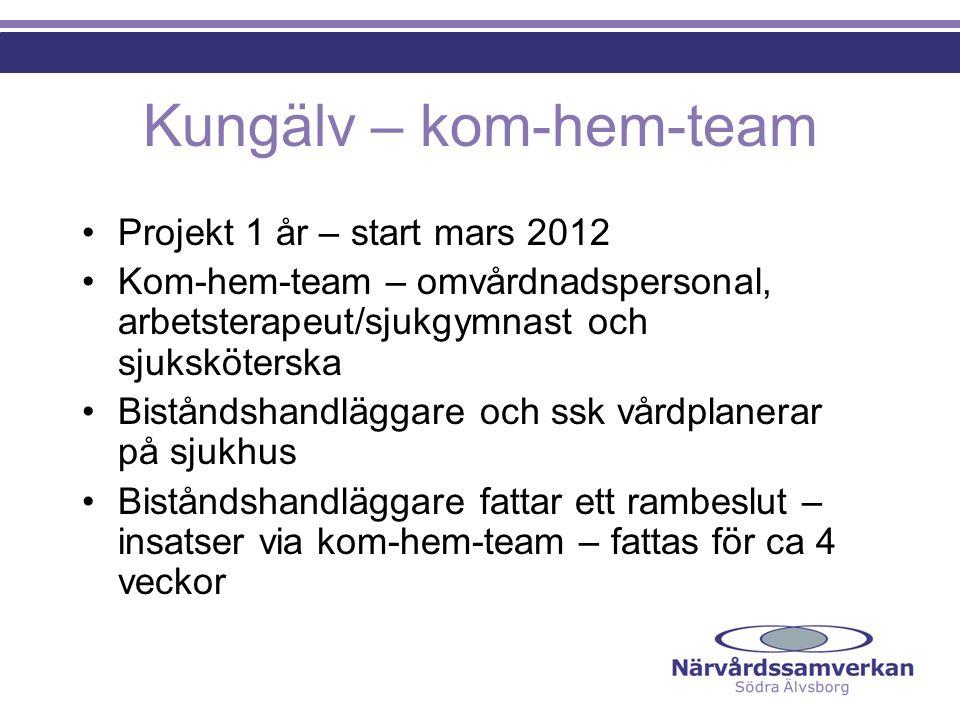 Kungälv – kom-hem-team Projekt 1 år – start mars 2012 Kom-hem-team – omvårdnadspersonal, arbetsterapeut/sjukgymnast och sjuksköterska Biståndshandlägg