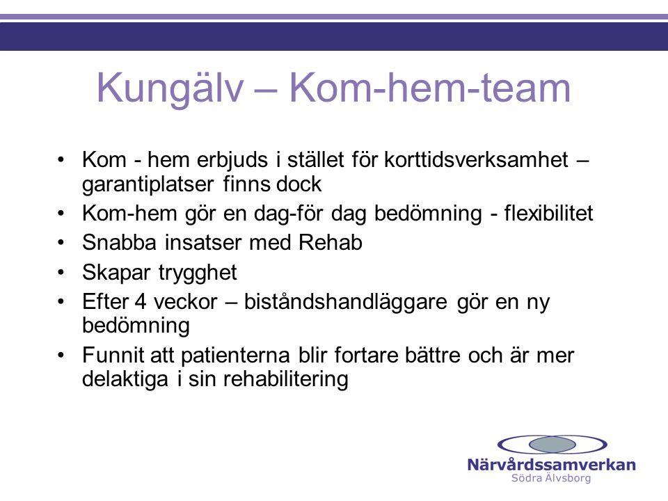 Kungälv – Kom-hem-team Kom - hem erbjuds i stället för korttidsverksamhet – garantiplatser finns dock Kom-hem gör en dag-för dag bedömning - flexibili