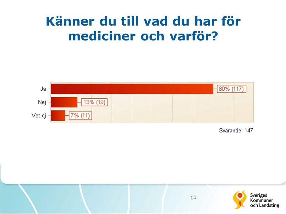 Känner du till vad du har för mediciner och varför? 14